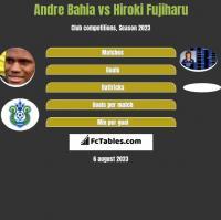Andre Bahia vs Hiroki Fujiharu h2h player stats