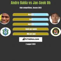 Andre Bahia vs Jae-Seok Oh h2h player stats