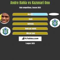 Andre Bahia vs Kazunari Ono h2h player stats