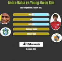 Andre Bahia vs Young-Gwon Kim h2h player stats