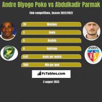 Andre Biyogo Poko vs Abdulkadir Parmak h2h player stats