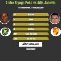 Andre Biyogo Poko vs Adis Jahovic h2h player stats