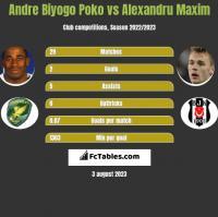 Andre Biyogo Poko vs Alexandru Maxim h2h player stats