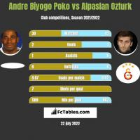 Andre Biyogo Poko vs Alpaslan Ozturk h2h player stats