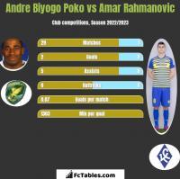 Andre Biyogo Poko vs Amar Rahmanovic h2h player stats