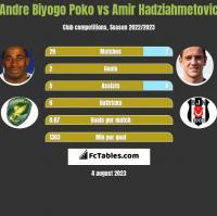 Andre Biyogo Poko vs Amir Hadziahmetovic h2h player stats