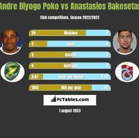 Andre Biyogo Poko vs Anastasios Bakesetas h2h player stats