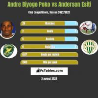 Andre Biyogo Poko vs Anderson Esiti h2h player stats