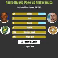 Andre Biyogo Poko vs Andre Sousa h2h player stats