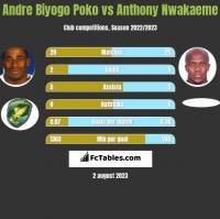 Andre Biyogo Poko vs Anthony Nwakaeme h2h player stats