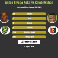 Andre Biyogo Poko vs Caleb Ekuban h2h player stats