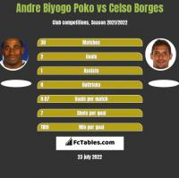 Andre Biyogo Poko vs Celso Borges h2h player stats