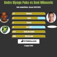 Andre Biyogo Poko vs Deni Milosevic h2h player stats