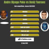 Andre Biyogo Poko vs Deniz Tueruec h2h player stats