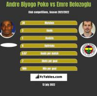 Andre Biyogo Poko vs Emre Belozoglu h2h player stats