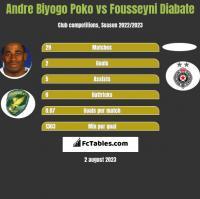 Andre Biyogo Poko vs Fousseyni Diabate h2h player stats