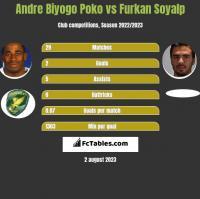 Andre Biyogo Poko vs Furkan Soyalp h2h player stats