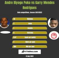 Andre Biyogo Poko vs Garry Mendes Rodrigues h2h player stats