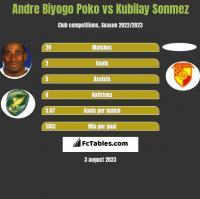 Andre Biyogo Poko vs Kubilay Sonmez h2h player stats