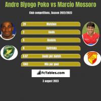 Andre Biyogo Poko vs Marcio Mossoro h2h player stats