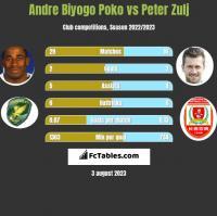 Andre Biyogo Poko vs Peter Zulj h2h player stats