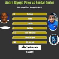 Andre Biyogo Poko vs Serdar Gurler h2h player stats