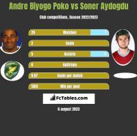 Andre Biyogo Poko vs Soner Aydogdu h2h player stats
