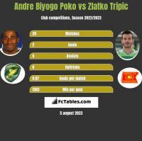 Andre Biyogo Poko vs Zlatko Tripic h2h player stats