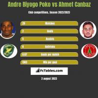 Andre Biyogo Poko vs Ahmet Canbaz h2h player stats
