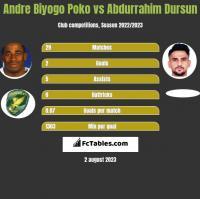 Andre Biyogo Poko vs Abdurrahim Dursun h2h player stats