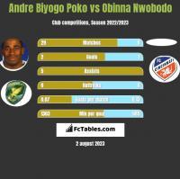 Andre Biyogo Poko vs Obinna Nwobodo h2h player stats