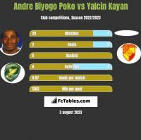 Andre Biyogo Poko vs Yalcin Kayan h2h player stats