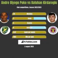 Andre Biyogo Poko vs Batuhan Kirdaroglu h2h player stats