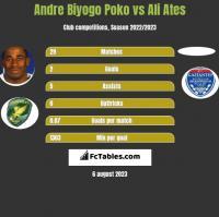Andre Biyogo Poko vs Ali Ates h2h player stats