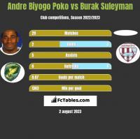Andre Biyogo Poko vs Burak Suleyman h2h player stats