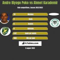 Andre Biyogo Poko vs Ahmet Karademir h2h player stats
