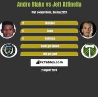 Andre Blake vs Jeff Attinella h2h player stats