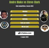 Andre Blake vs Steve Clark h2h player stats