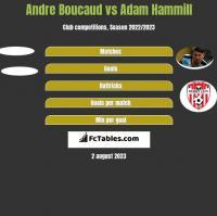 Andre Boucaud vs Adam Hammill h2h player stats