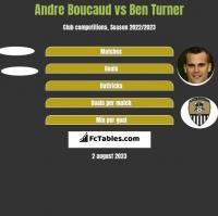 Andre Boucaud vs Ben Turner h2h player stats