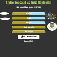Andre Boucaud vs Enzio Boldewijn h2h player stats