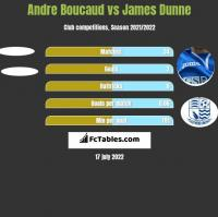 Andre Boucaud vs James Dunne h2h player stats