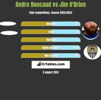 Andre Boucaud vs Jim O'Brien h2h player stats