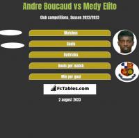 Andre Boucaud vs Medy Elito h2h player stats