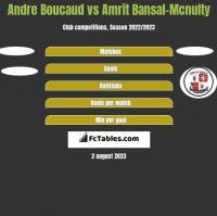 Andre Boucaud vs Amrit Bansal-Mcnulty h2h player stats