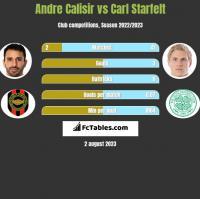 Andre Calisir vs Carl Starfelt h2h player stats