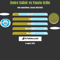 Andre Calisir vs Fausto Grillo h2h player stats