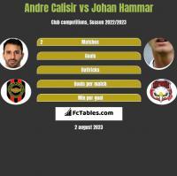 Andre Calisir vs Johan Hammar h2h player stats