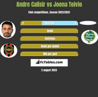 Andre Calisir vs Joona Toivio h2h player stats