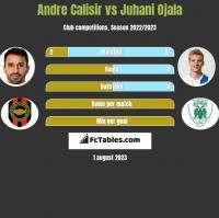 Andre Calisir vs Juhani Ojala h2h player stats